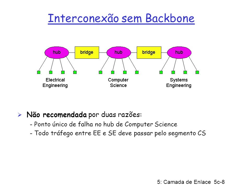 Interconexão sem Backbone