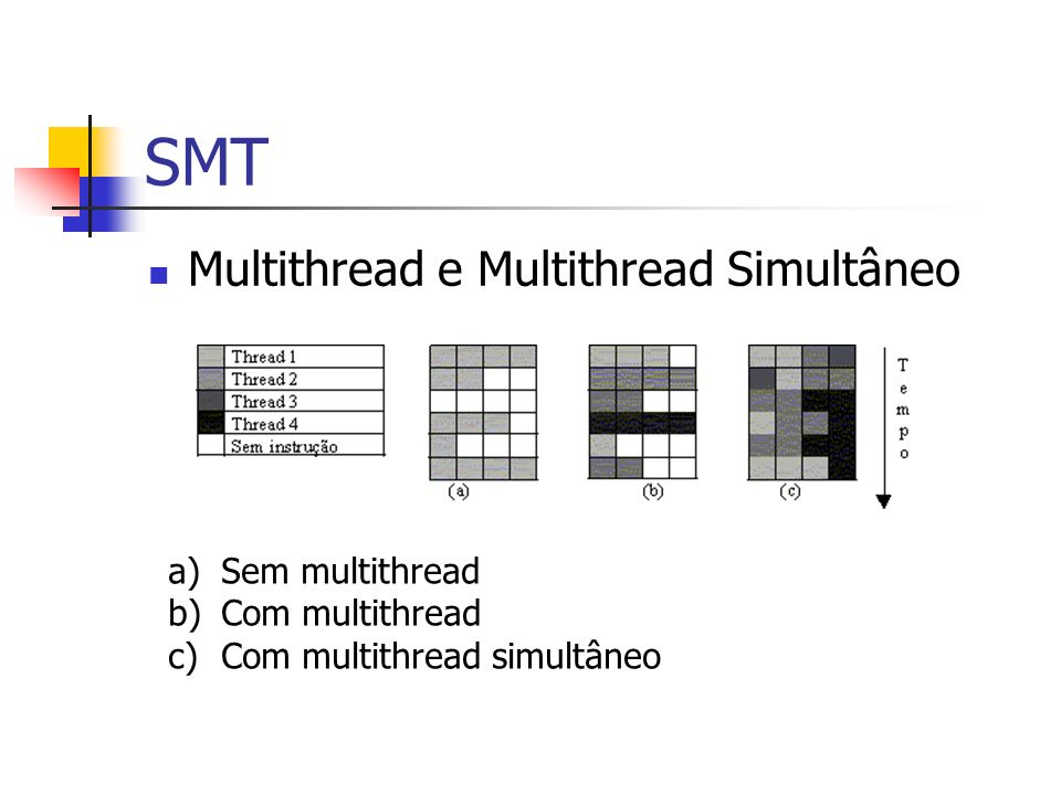 SMT Multithread e Multithread Simultâneo Sem multithread