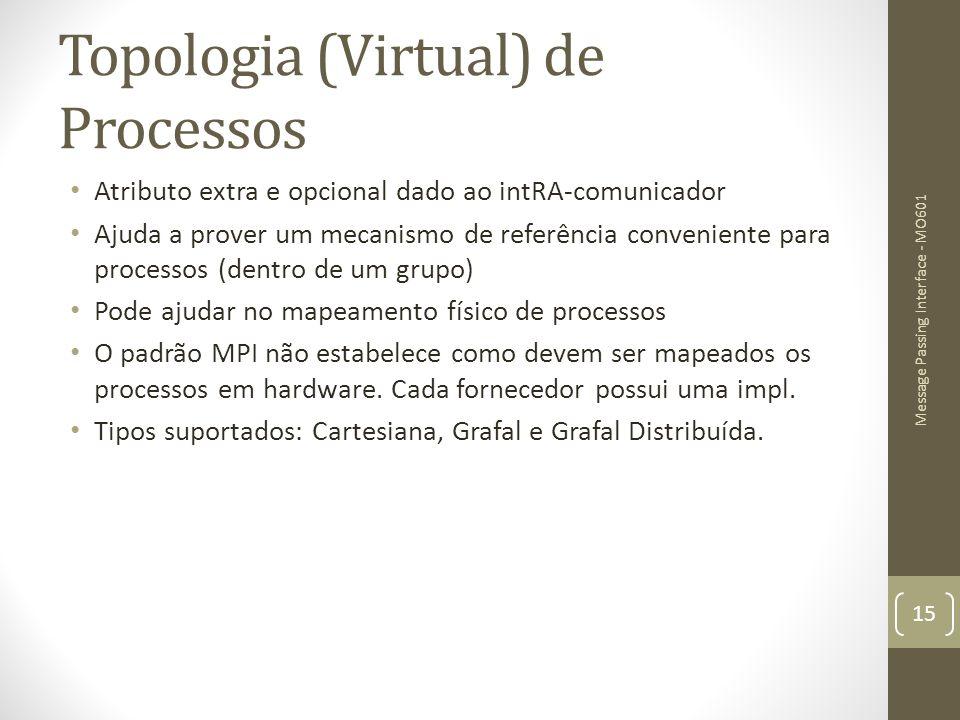 Topologia (Virtual) de Processos