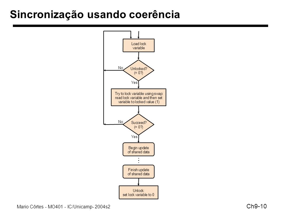 Sincronização usando coerência