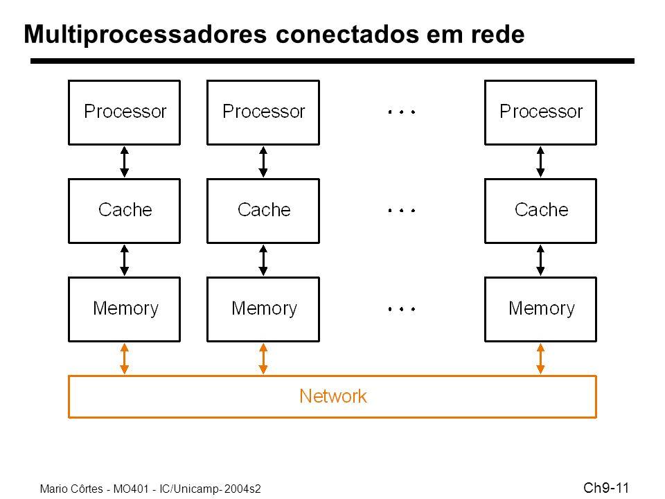 Multiprocessadores conectados em rede
