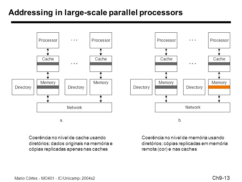 Addressing in large-scale parallel processors