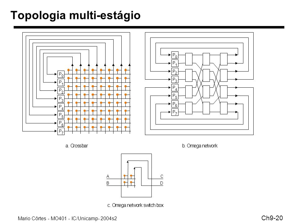 Topologia multi-estágio