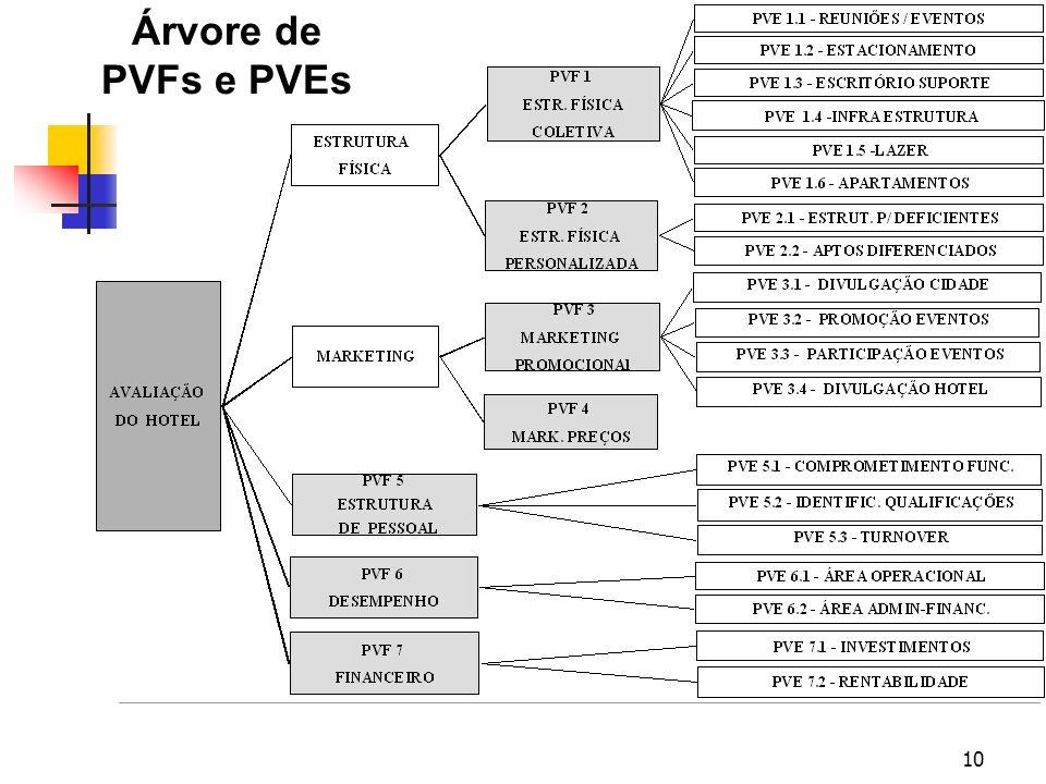 Árvore de PVFs e PVEs Apenas um exemplo de Árvore de PVFs e PVEs de um Hotel hipotético.