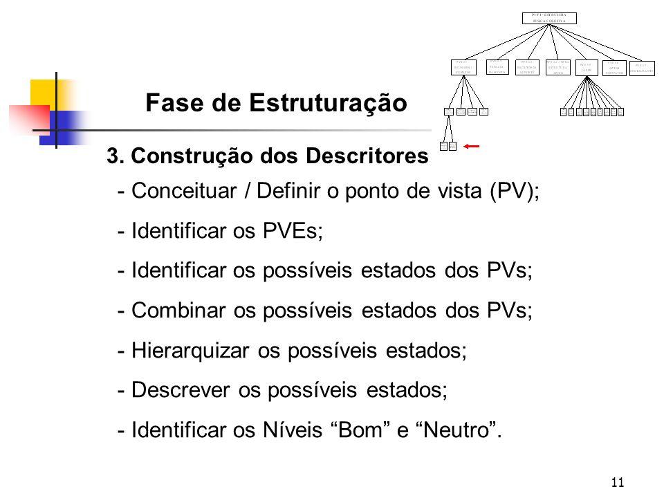 Fase de Estruturação 3. Construção dos Descritores