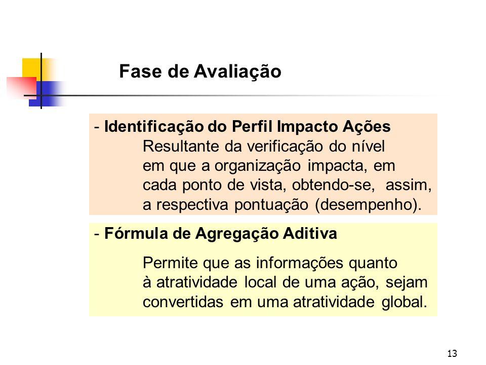 Fase de Avaliação Identificação do Perfil Impacto Ações