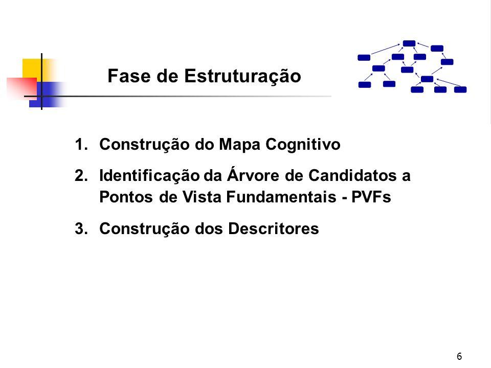 Fase de Estruturação Construção do Mapa Cognitivo
