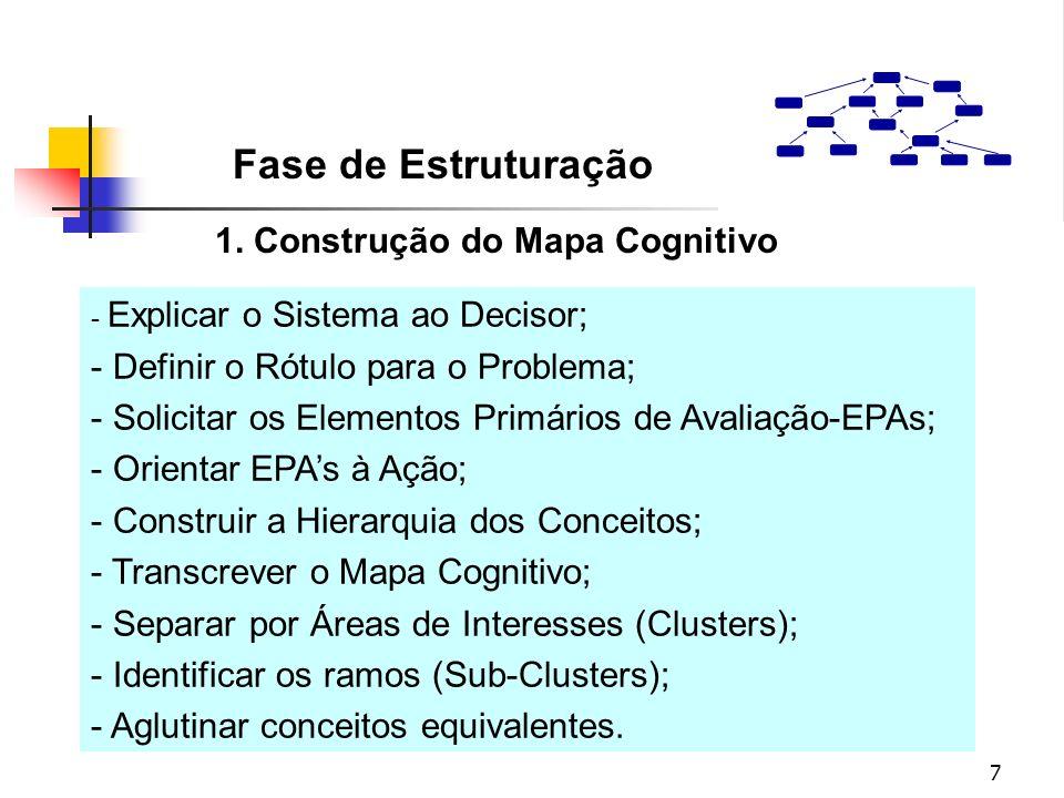 Fase de Estruturação 1. Construção do Mapa Cognitivo