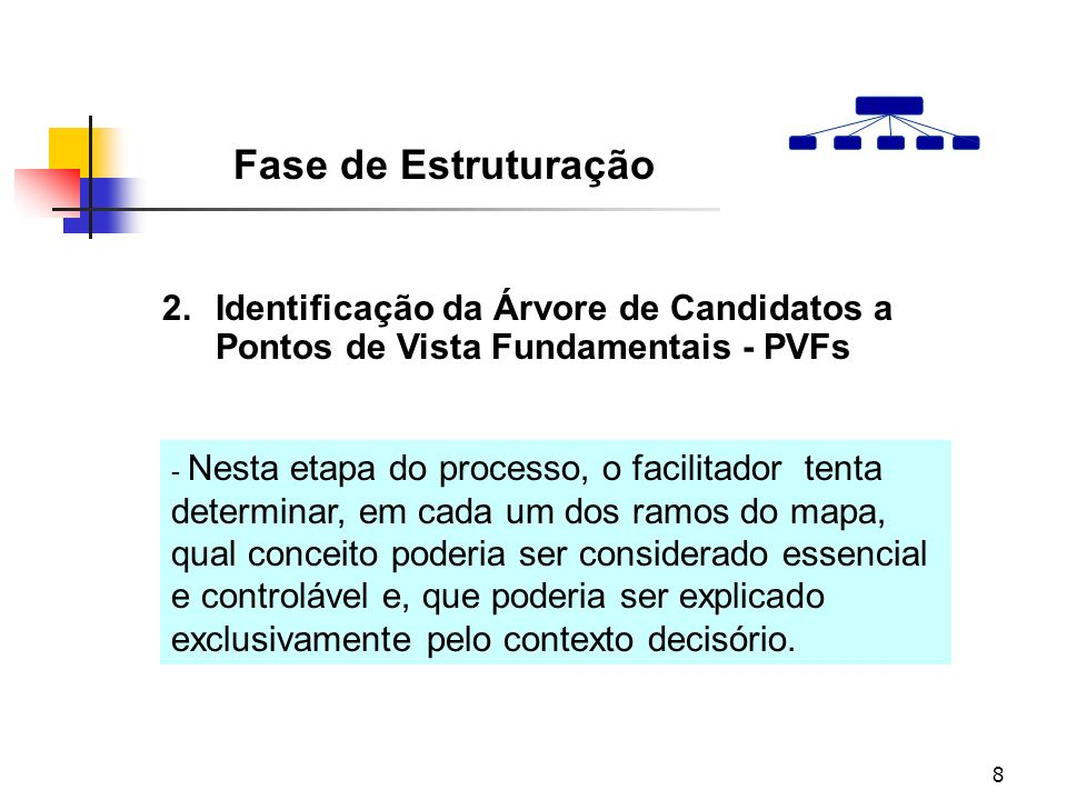 Fase de Estruturação 2. Identificação da Árvore de Candidatos a Pontos de Vista Fundamentais - PVFs.