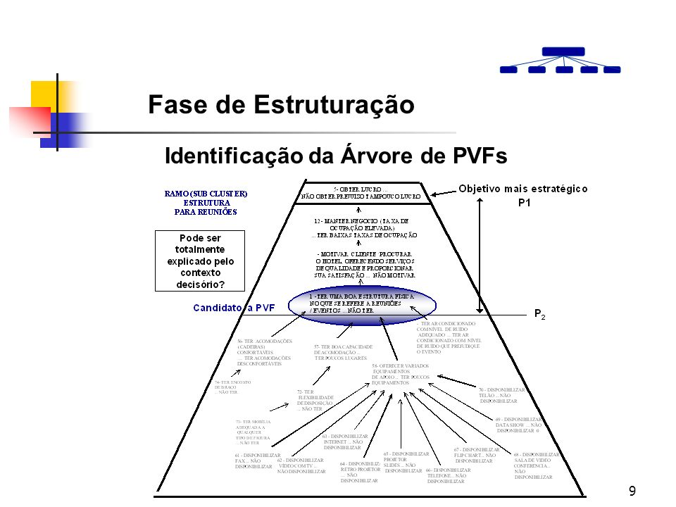 Fase de Estruturação Identificação da Árvore de PVFs