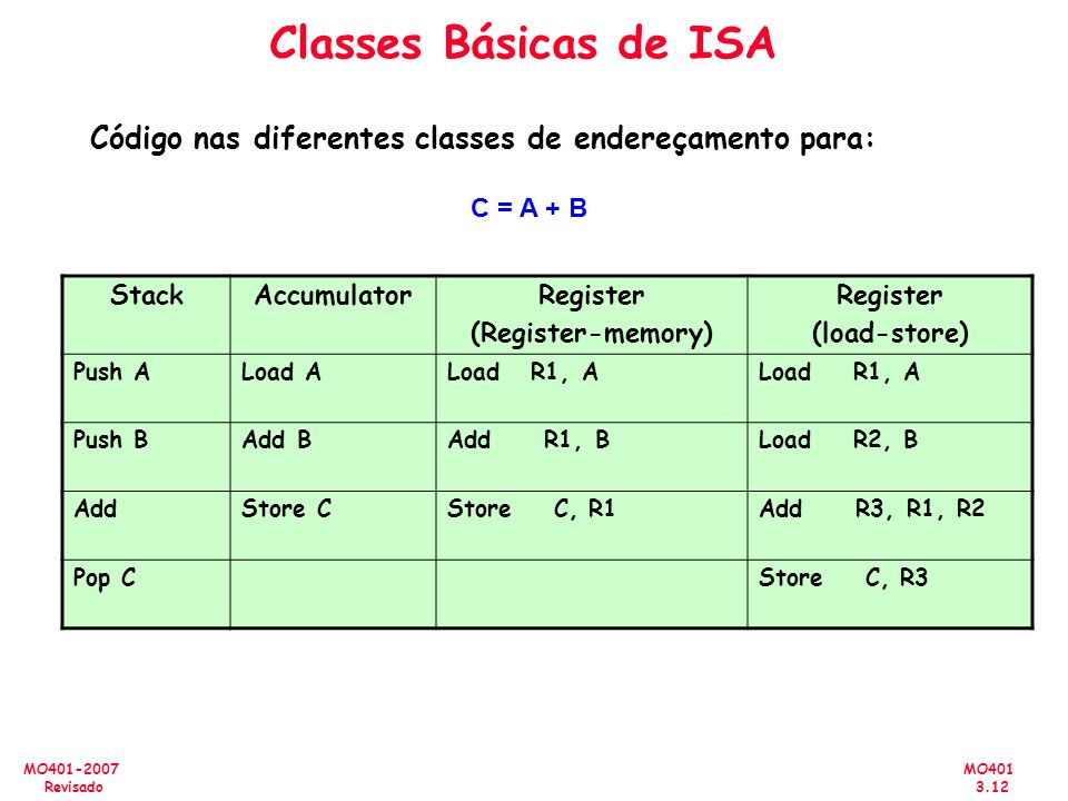 Classes Básicas de ISA Código nas diferentes classes de endereçamento para: C = A + B. Stack. Accumulator.