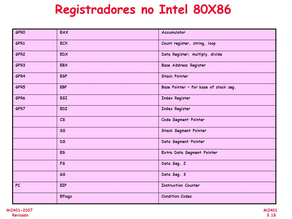Registradores no Intel 80X86
