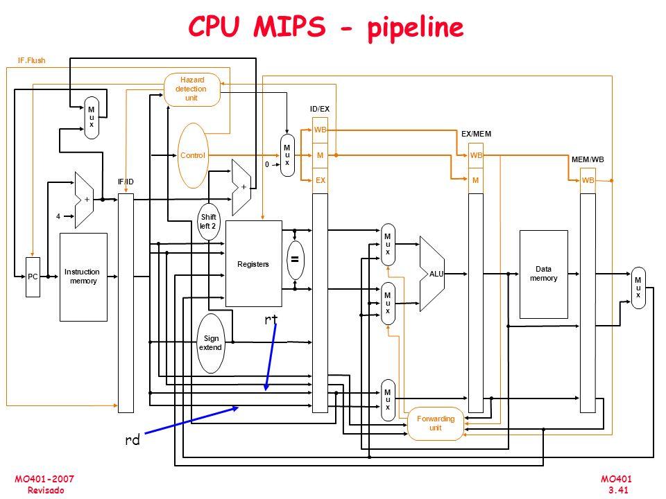 CPU MIPS - pipeline = rt rd P C I n s t r u c i o m e y 4 R g M x A L