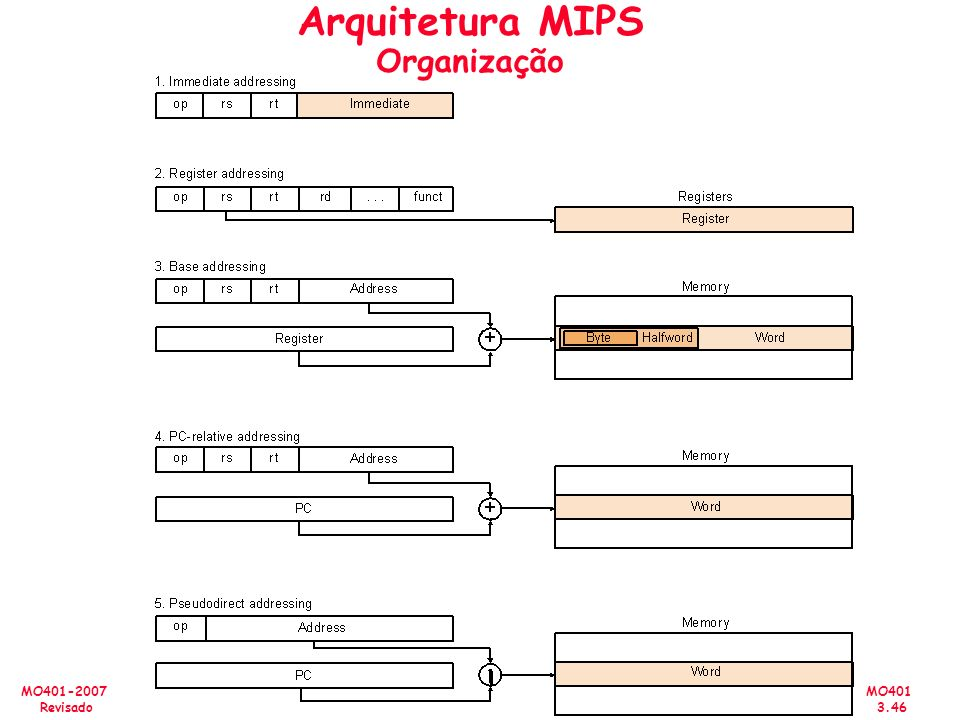 Arquitetura MIPS Organização