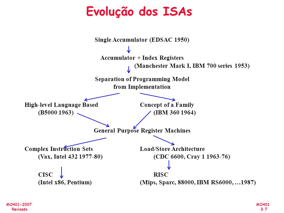 Evolução dos ISAs Single Accumulator (EDSAC 1950)