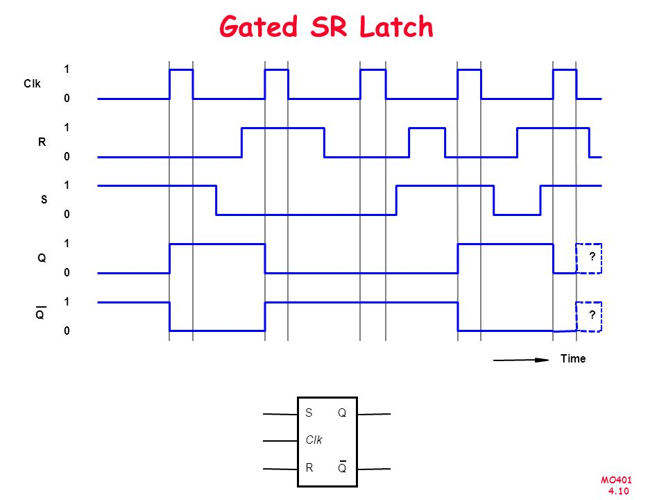 Gated SR Latch R Clk Q S 1 Time S Q Clk R