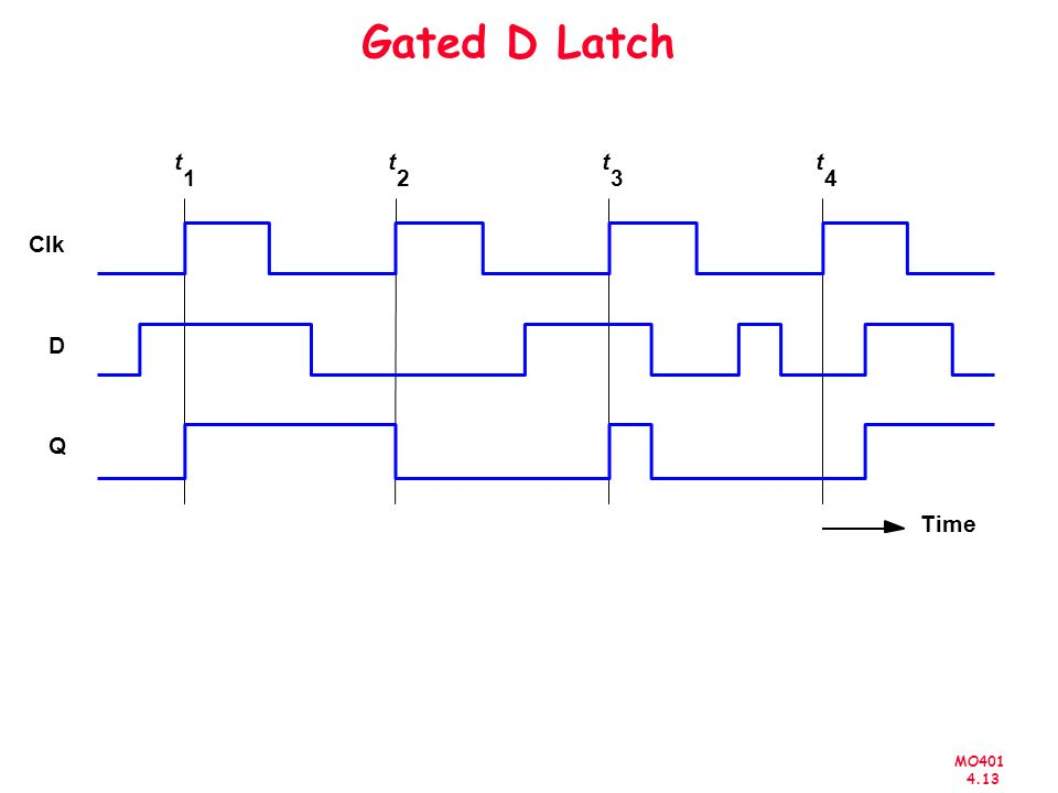 Gated D Latch t t t t 1 2 3 4 Clk D Q Time