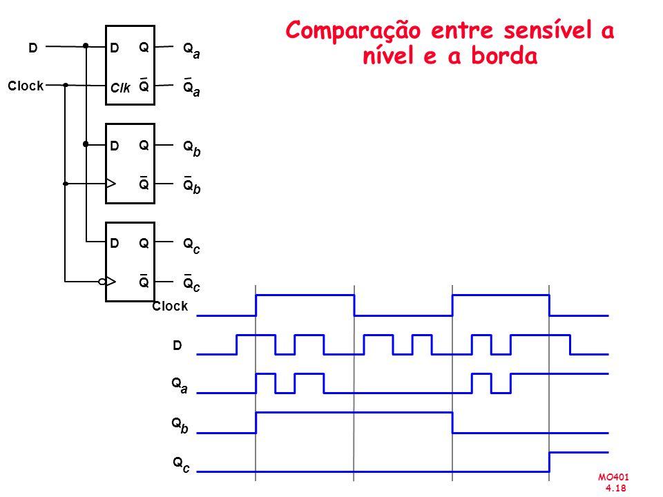 Comparação entre sensível a nível e a borda