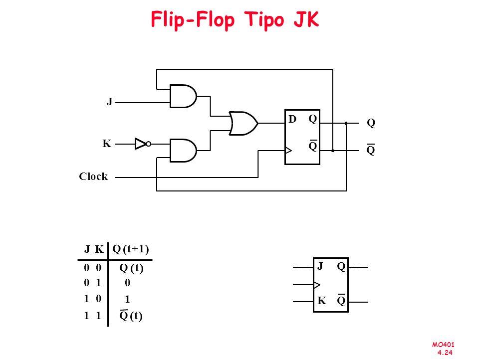 Flip-Flop Tipo JK ( ) ( ) ( ) J D Q Q K Q Q Clock J K Q t + 1 Q t J Q