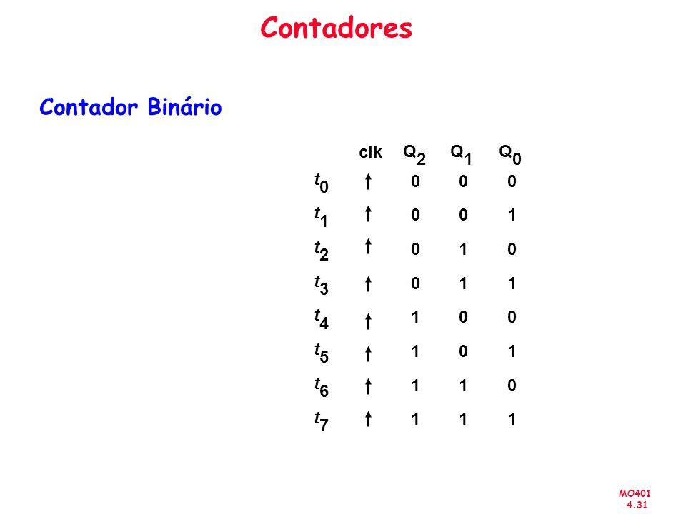 Contadores Contador Binário t 1 2 3 4 5 6 7 Q clk