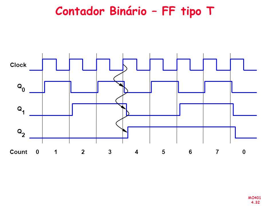Contador Binário – FF tipo T