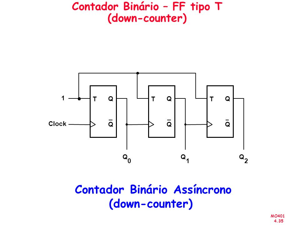 Contador Binário – FF tipo T (down-counter)