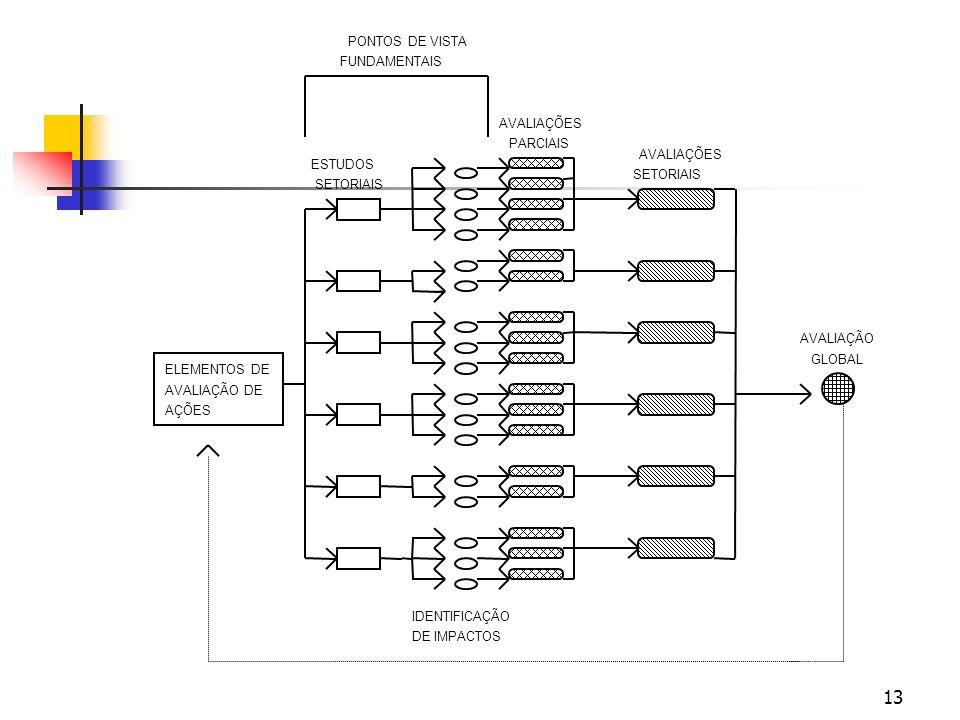 Diagrama de seqüência das ações do SM.