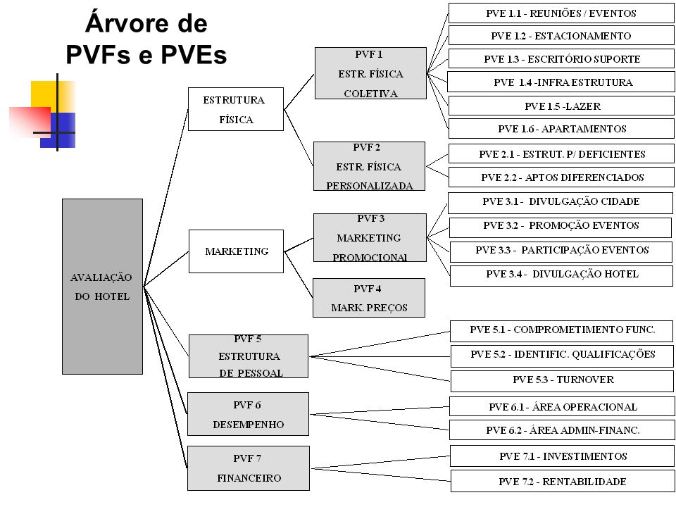 Árvore de PVFs e PVEs Um exemplo da definição da Árvore de Pontos de Vista do Hotel hipotético.