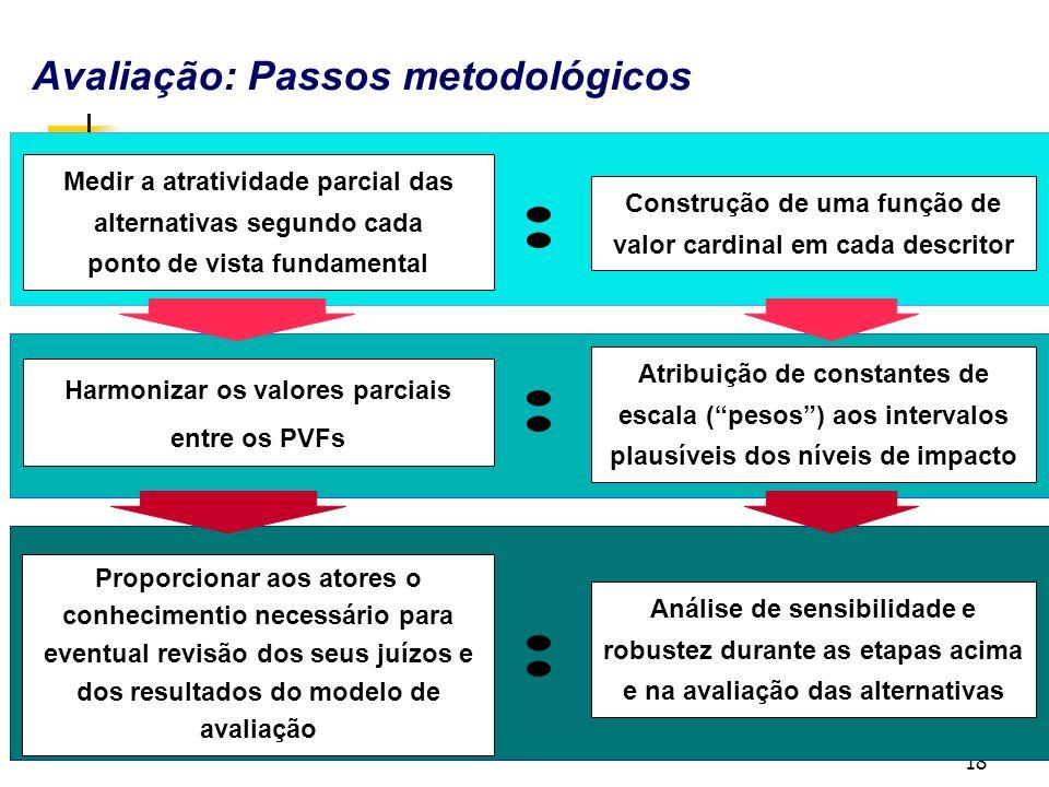 : : : Avaliação: Passos metodológicos