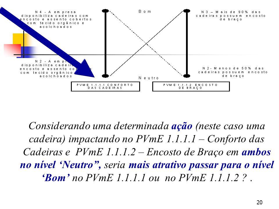 Considerando uma determinada ação (neste caso uma cadeira) impactando no PVmE 1.1.1.1 – Conforto das Cadeiras e PVmE 1.1.1.2 – Encosto de Braço em ambos no nível 'Neutro , seria mais atrativo passar para o nível 'Bom' no PVmE 1.1.1.1 ou no PVmE 1.1.1.2 .