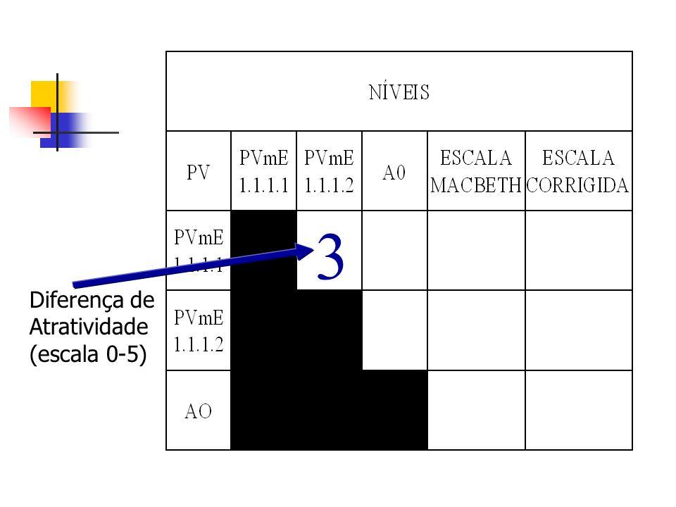3 Diferença de Atratividade (escala 0-5)