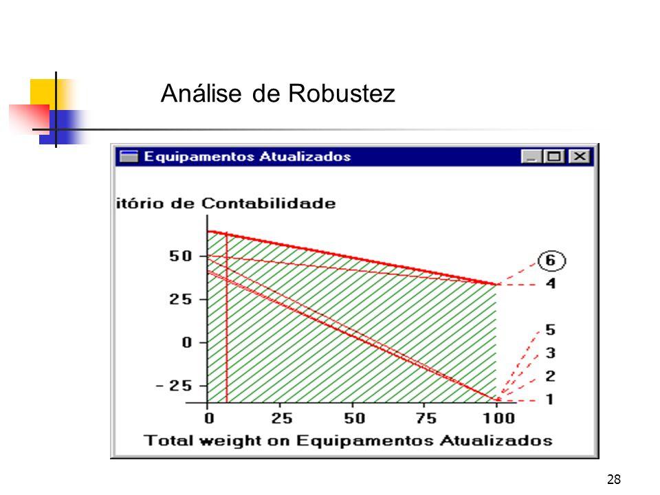 Análise de Robustez Total weight on Conforto das Cadeiras