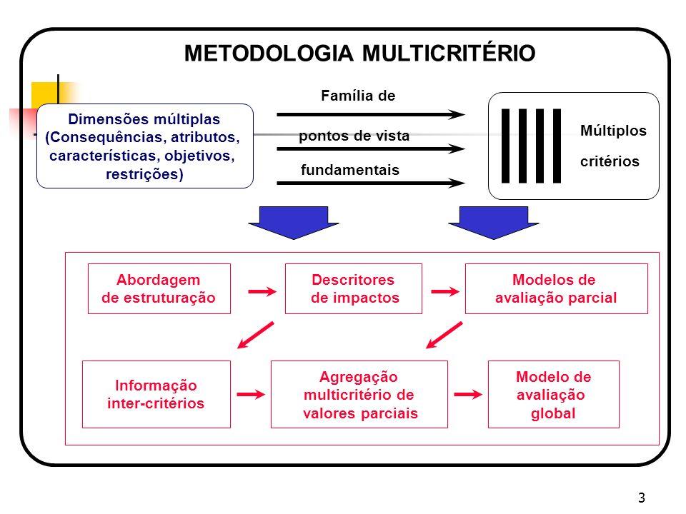 (Consequências, atributos, características, objetivos,