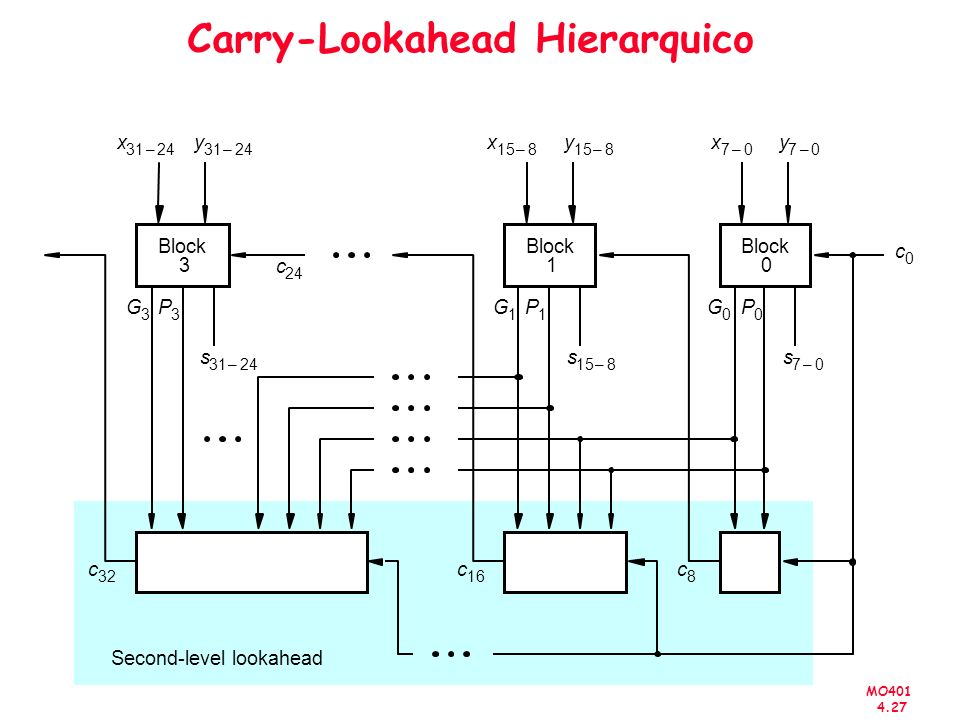 Carry-Lookahead Hierarquico