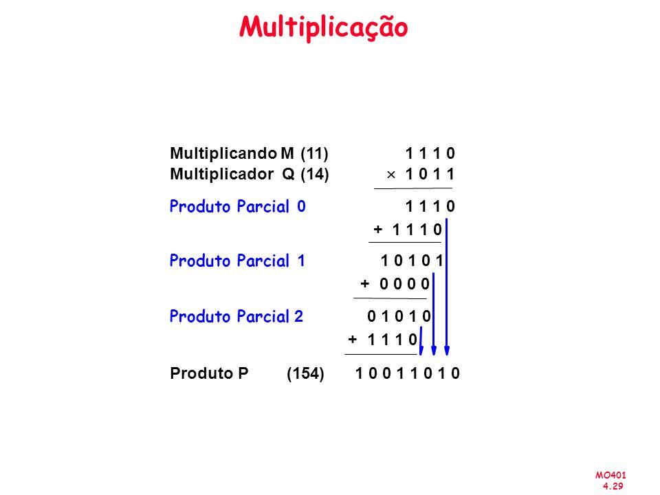 Multiplicação Multiplicando M (11) 1 1 1 0 Multiplicador Q (14) ´