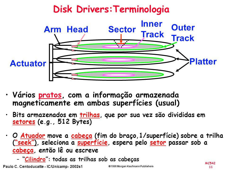 Disk Drivers:Terminologia