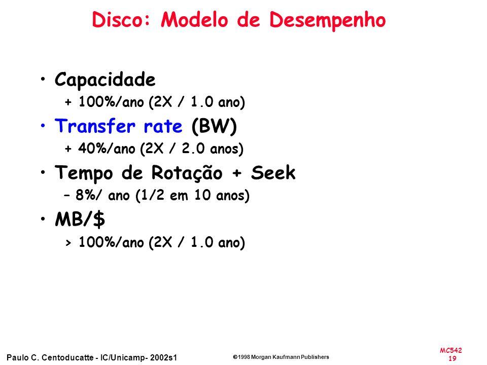 Disco: Modelo de Desempenho