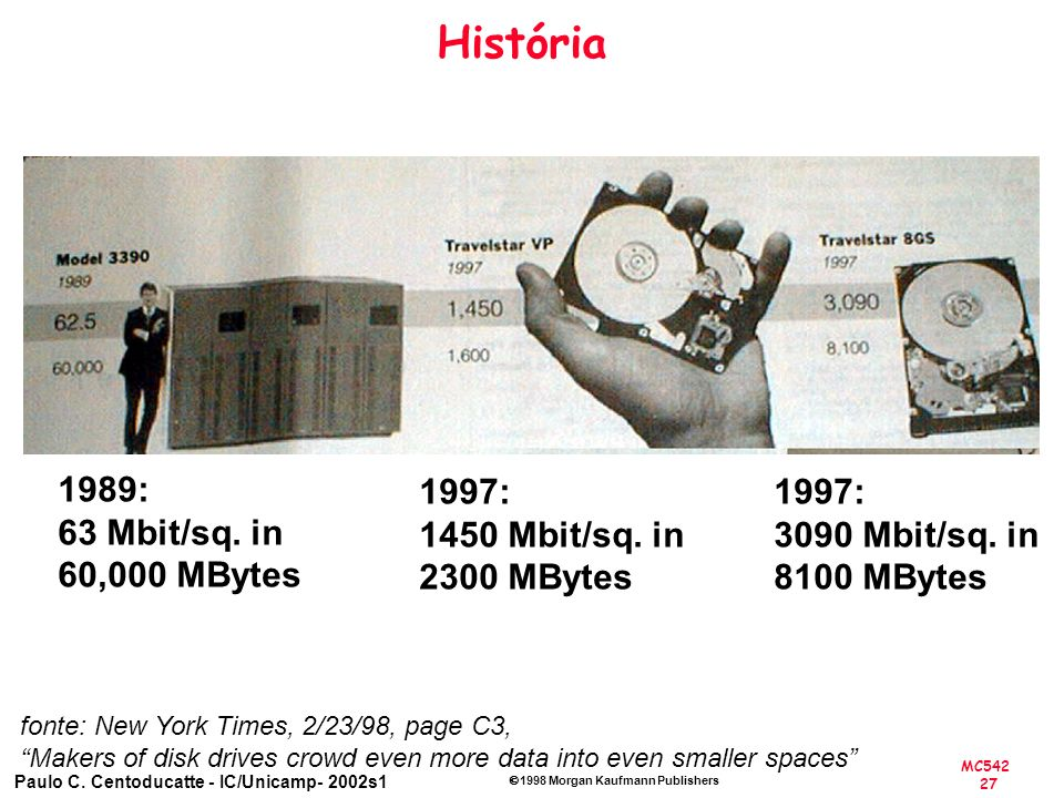 História 1989: 63 Mbit/sq. in 60,000 MBytes 1997: 1450 Mbit/sq. in
