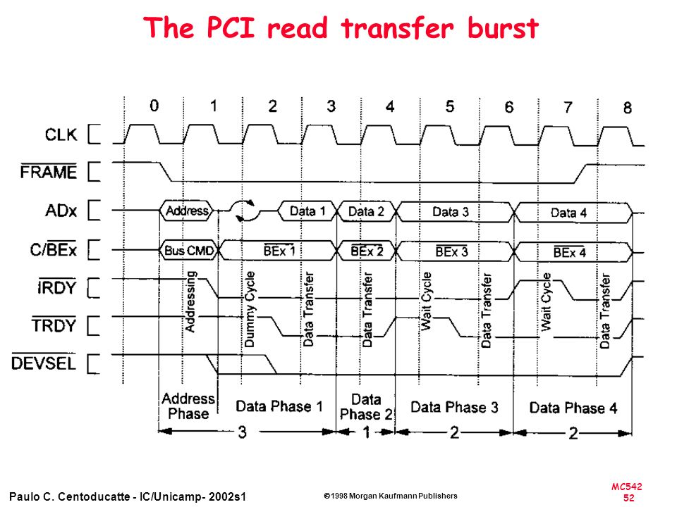 The PCI read transfer burst