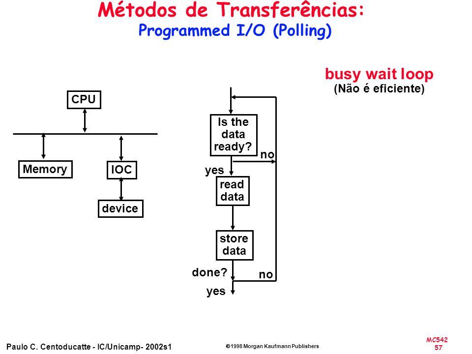 Métodos de Transferências: Programmed I/O (Polling)