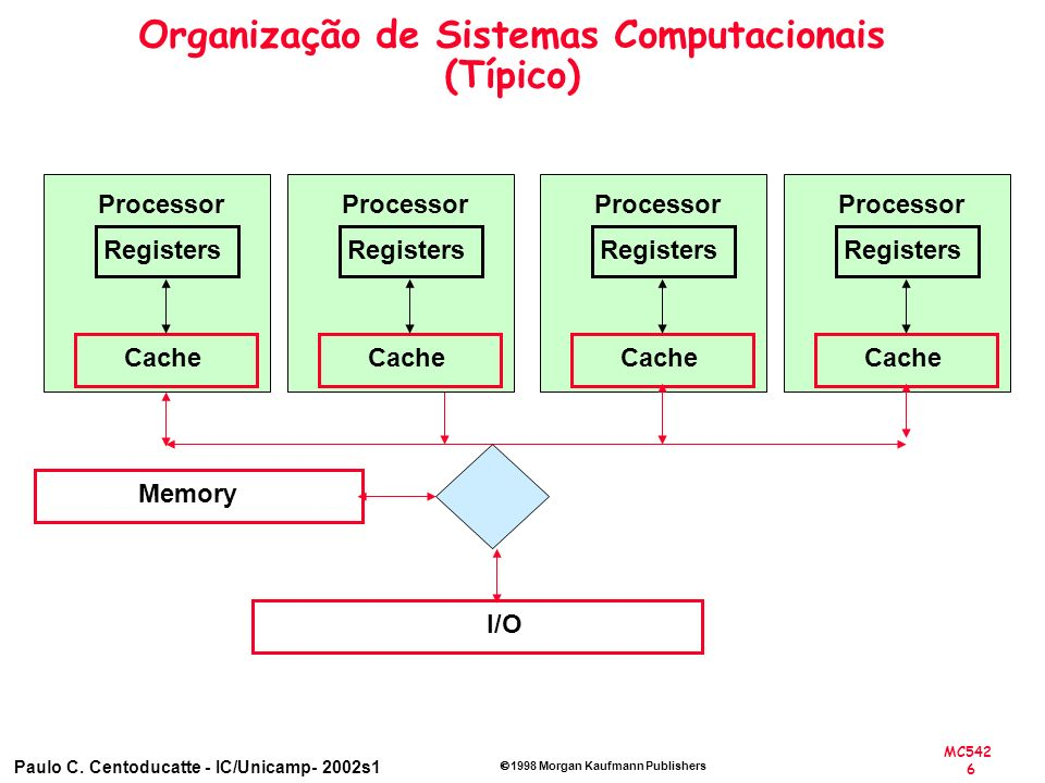Organização de Sistemas Computacionais (Típico)