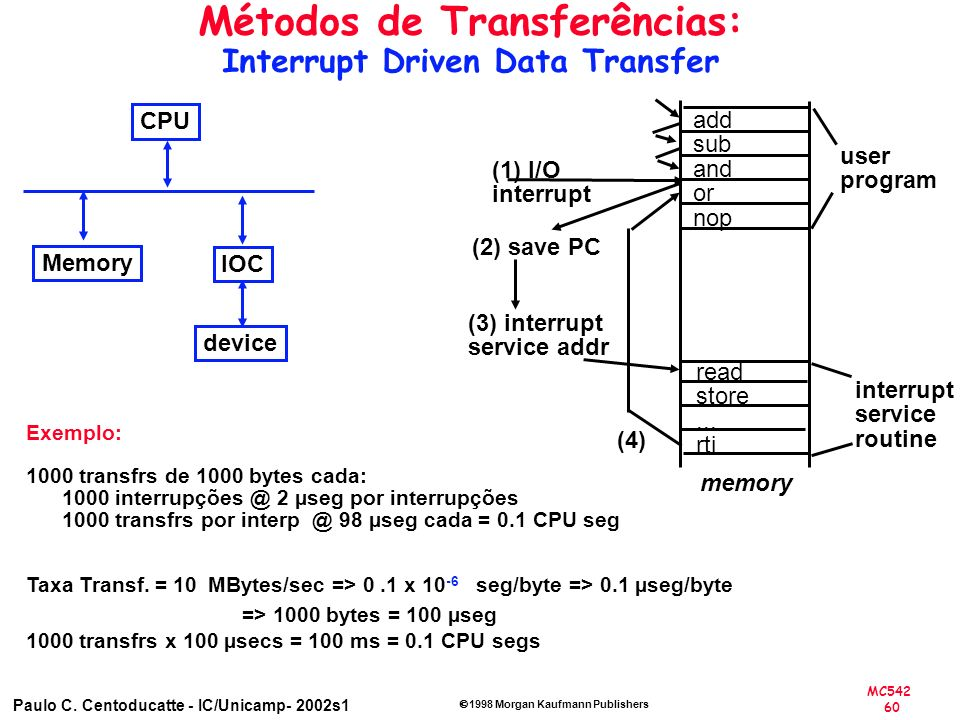Métodos de Transferências: Interrupt Driven Data Transfer
