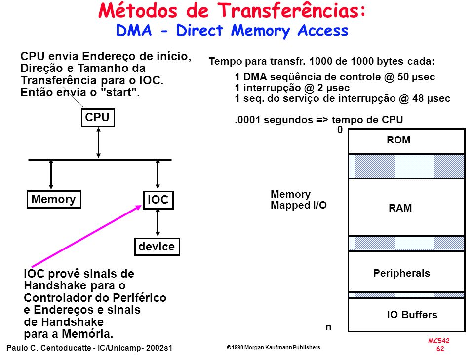 Métodos de Transferências: DMA - Direct Memory Access