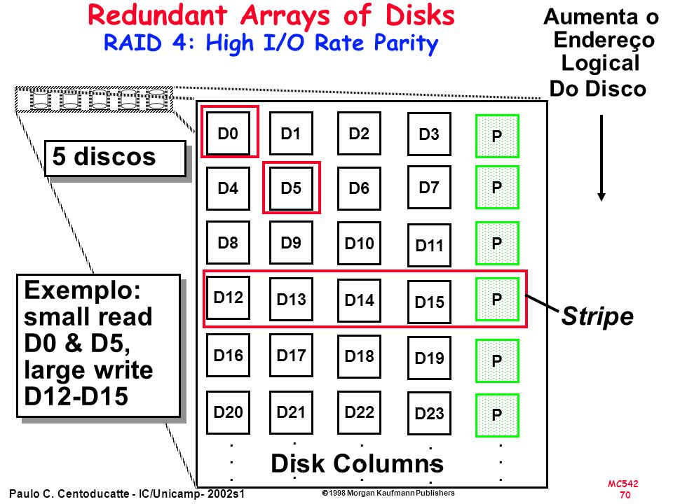 Redundant Arrays of Disks RAID 4: High I/O Rate Parity