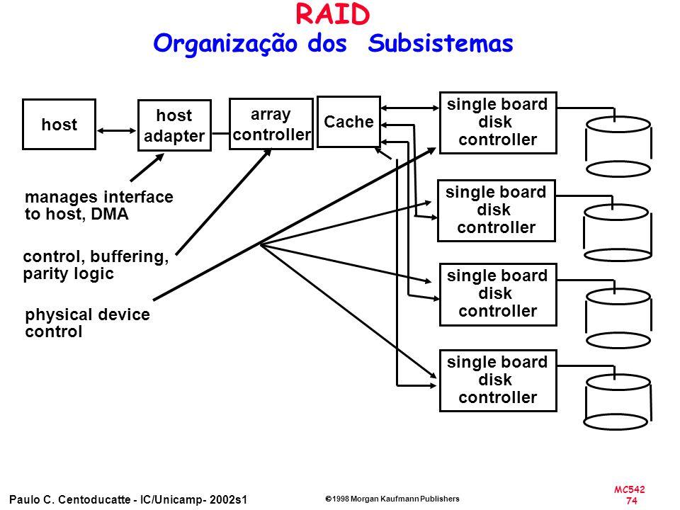 RAID Organização dos Subsistemas