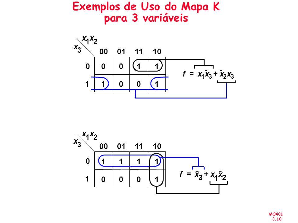 Exemplos de Uso do Mapa K para 3 variáveis