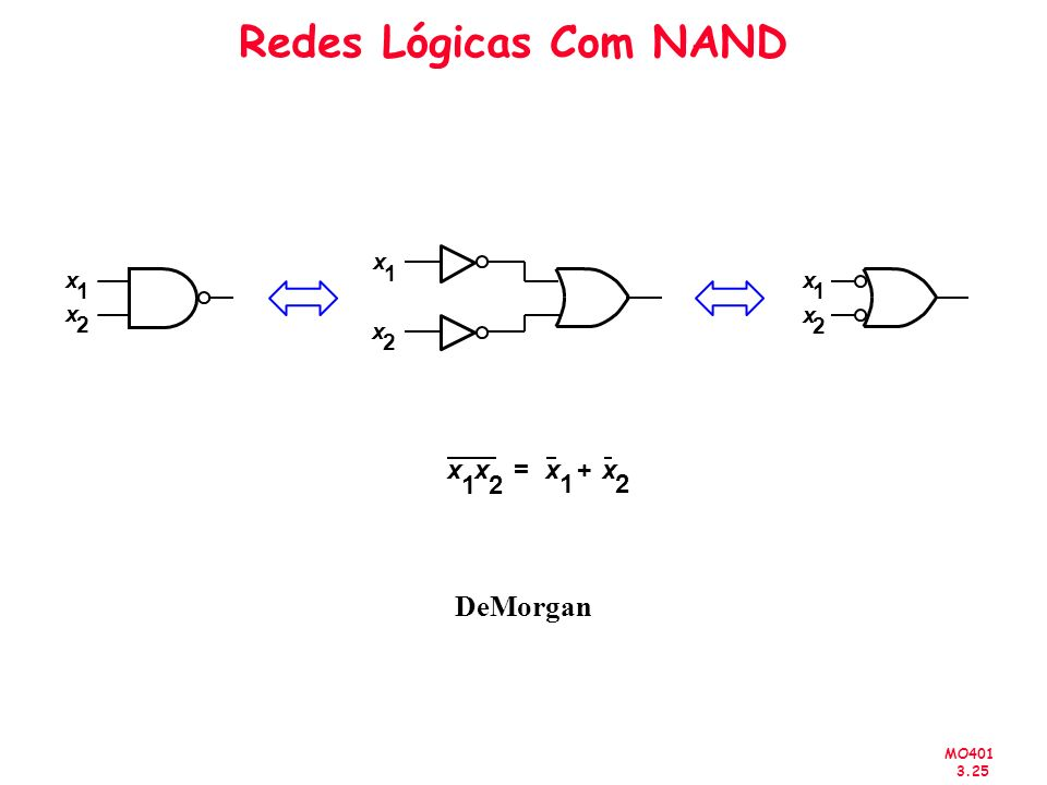 Redes Lógicas Com NAND DeMorgan x x = x + x 1 2 1 2 x 1 x x 1 1 x x 2
