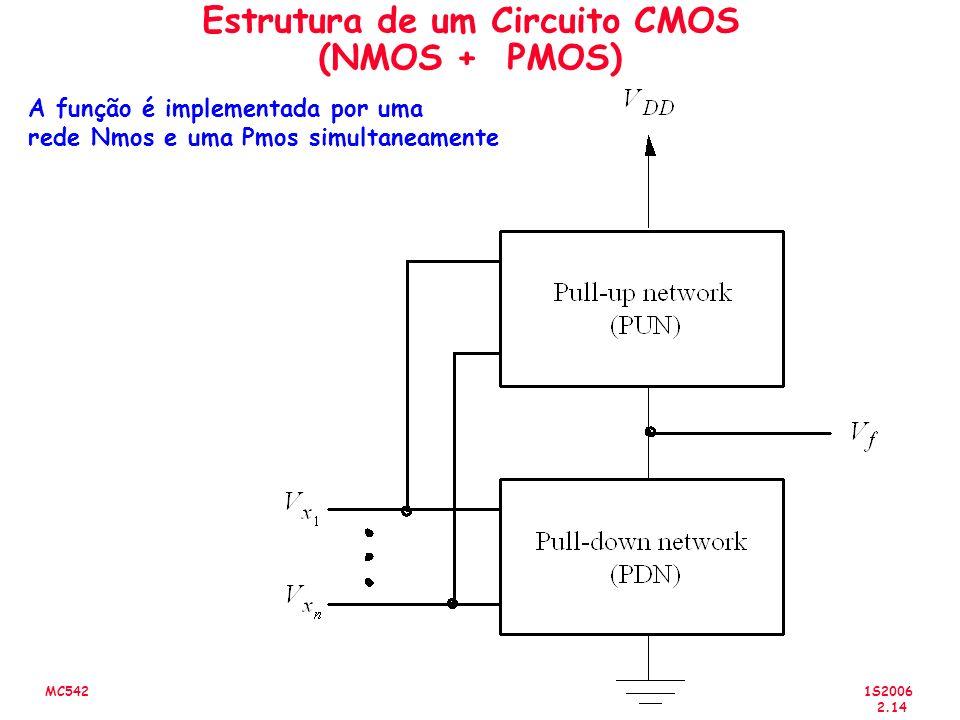 Estrutura de um Circuito CMOS (NMOS + PMOS)