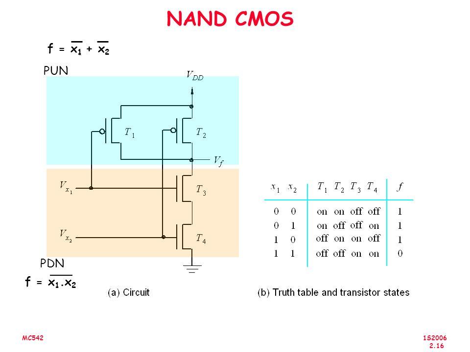 NAND CMOS f = x1 + x2 PUN PDN f = x1.x2