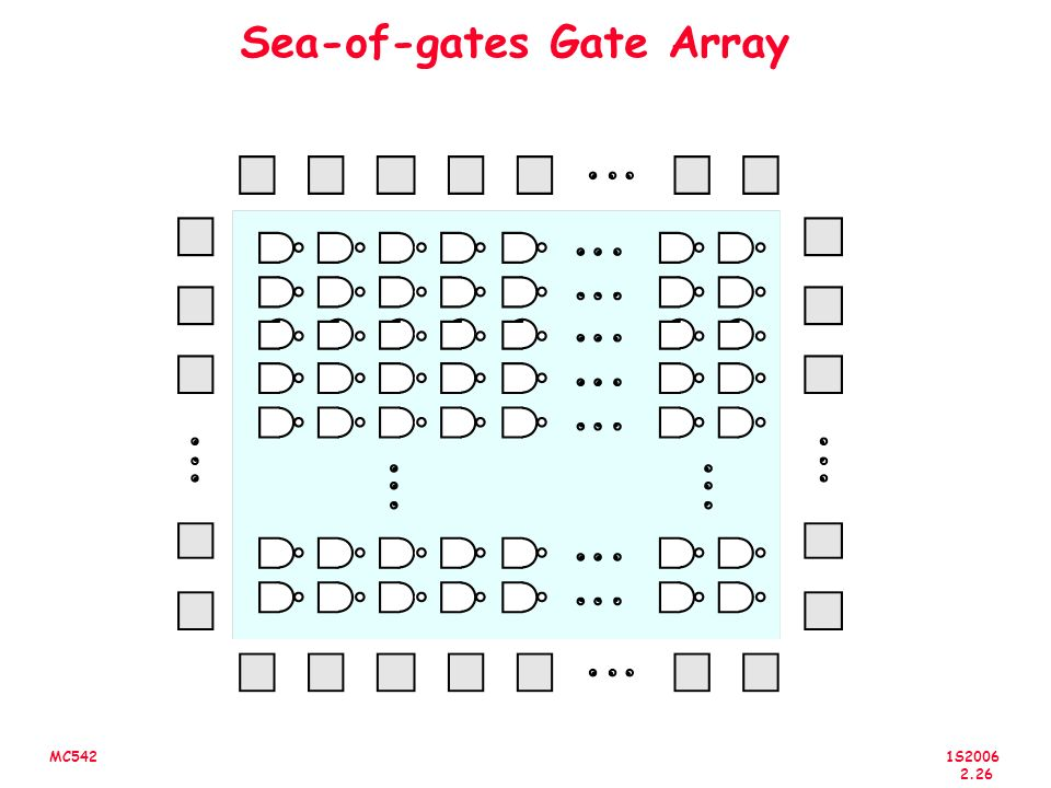 Sea-of-gates Gate Array
